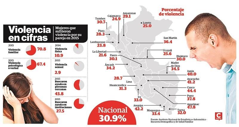 CIDH manifiesta su preocupación por la prevalencia de asesinatos contra las mujeres en Perú